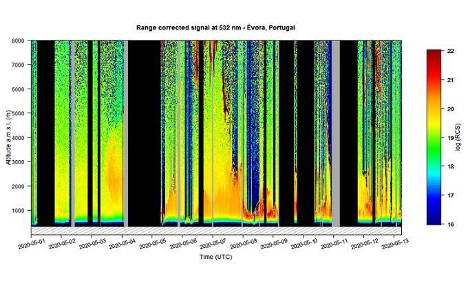 UÉ estuda mudanças na atmosfera devido a menor circulação imposta pela COVID-19