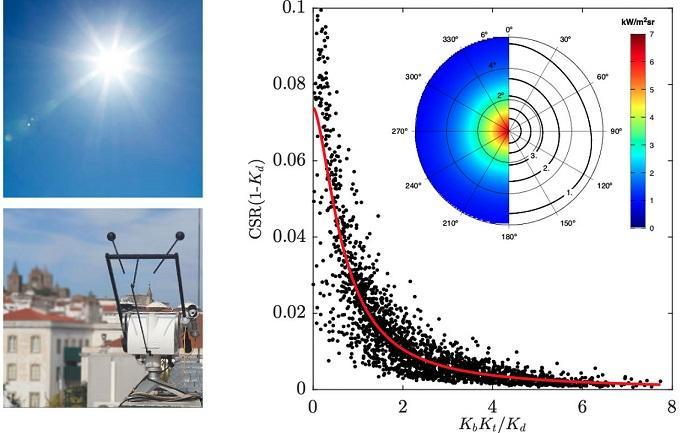 Investigadores da UÉ desenvolveram modelo para estimar a radiação circunsolar