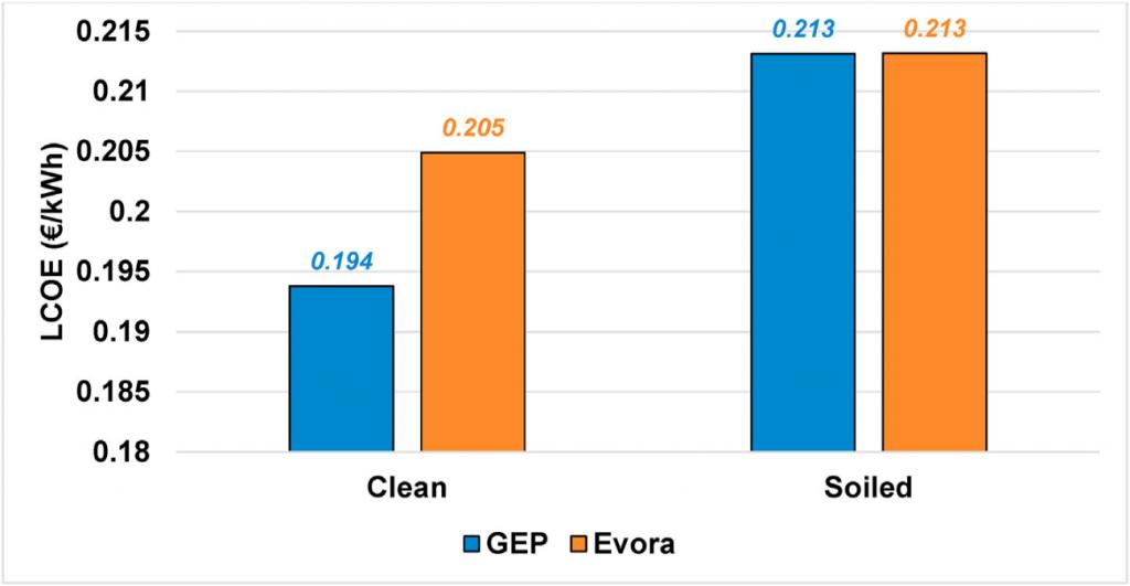 Performance de centrais de concentração solar incluindo o efeito das poeiras para Portugal e Marrocos