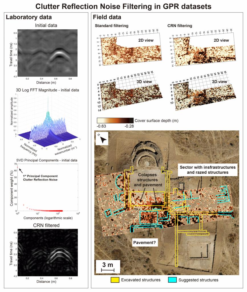 Investigadores do ICT desenvolvem metodologia inovadora que aumenta a percepção da existência de estruturas arqueológicas enterradas no solo